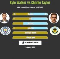 Kyle Walker vs Charlie Taylor h2h player stats