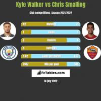 Kyle Walker vs Chris Smalling h2h player stats