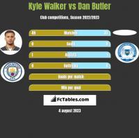 Kyle Walker vs Dan Butler h2h player stats