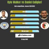 Kyle Walker vs Daniel Caligiuri h2h player stats