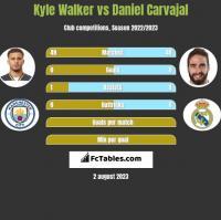Kyle Walker vs Daniel Carvajal h2h player stats