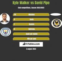 Kyle Walker vs David Pipe h2h player stats