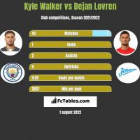 Kyle Walker vs Dejan Lovren h2h player stats
