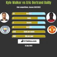 Kyle Walker vs Eric Bertrand Bailly h2h player stats