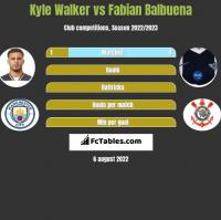 Kyle Walker vs Fabian Balbuena h2h player stats
