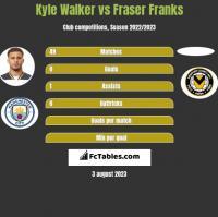 Kyle Walker vs Fraser Franks h2h player stats