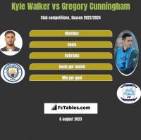 Kyle Walker vs Gregory Cunningham h2h player stats