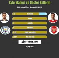 Kyle Walker vs Hector Bellerin h2h player stats