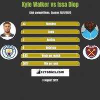 Kyle Walker vs Issa Diop h2h player stats