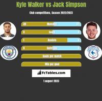 Kyle Walker vs Jack Simpson h2h player stats