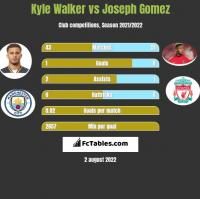 Kyle Walker vs Joseph Gomez h2h player stats