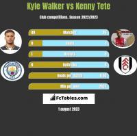 Kyle Walker vs Kenny Tete h2h player stats