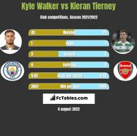 Kyle Walker vs Kieran Tierney h2h player stats