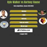 Kyle Walker vs Kortney Hause h2h player stats