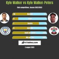 Kyle Walker vs Kyle Walker-Peters h2h player stats