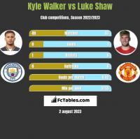 Kyle Walker vs Luke Shaw h2h player stats