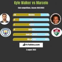 Kyle Walker vs Marcelo h2h player stats