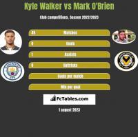 Kyle Walker vs Mark O'Brien h2h player stats