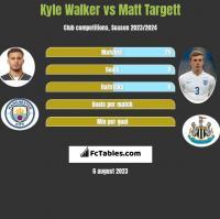 Kyle Walker vs Matt Targett h2h player stats