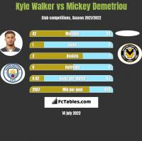 Kyle Walker vs Mickey Demetriou h2h player stats