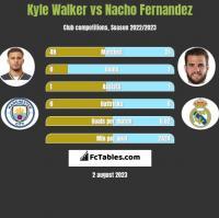 Kyle Walker vs Nacho Fernandez h2h player stats