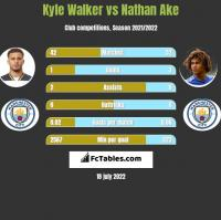 Kyle Walker vs Nathan Ake h2h player stats