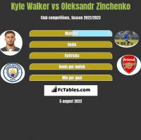 Kyle Walker vs Oleksandr Zinchenko h2h player stats