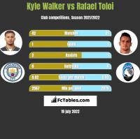Kyle Walker vs Rafael Toloi h2h player stats