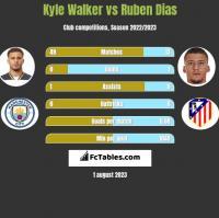 Kyle Walker vs Ruben Dias h2h player stats
