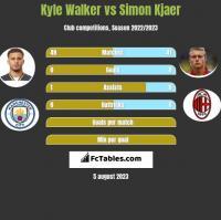 Kyle Walker vs Simon Kjaer h2h player stats