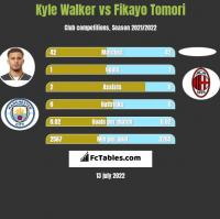 Kyle Walker vs Fikayo Tomori h2h player stats