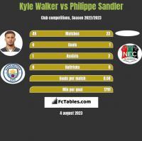 Kyle Walker vs Philippe Sandler h2h player stats