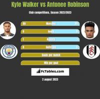 Kyle Walker vs Antonee Robinson h2h player stats