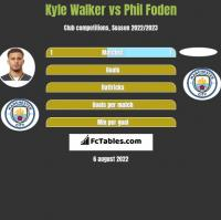 Kyle Walker vs Phil Foden h2h player stats
