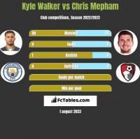 Kyle Walker vs Chris Mepham h2h player stats