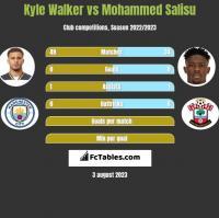 Kyle Walker vs Mohammed Salisu h2h player stats