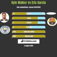 Kyle Walker vs Eric Garcia h2h player stats