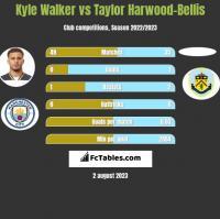 Kyle Walker vs Taylor Harwood-Bellis h2h player stats