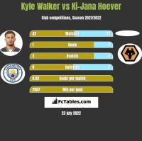 Kyle Walker vs Ki-Jana Hoever h2h player stats
