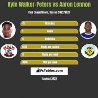 Kyle Walker-Peters vs Aaron Lennon h2h player stats