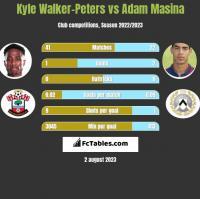 Kyle Walker-Peters vs Adam Masina h2h player stats