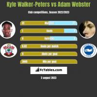 Kyle Walker-Peters vs Adam Webster h2h player stats