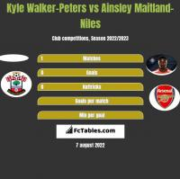 Kyle Walker-Peters vs Ainsley Maitland-Niles h2h player stats