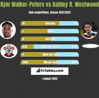 Kyle Walker-Peters vs Ashley R. Westwood h2h player stats