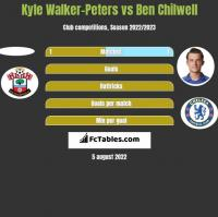 Kyle Walker-Peters vs Ben Chilwell h2h player stats