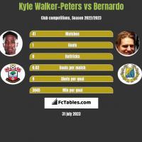 Kyle Walker-Peters vs Bernardo h2h player stats