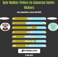 Kyle Walker-Peters vs Cameron Carter-Vickers h2h player stats