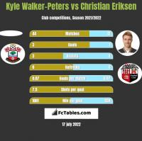 Kyle Walker-Peters vs Christian Eriksen h2h player stats