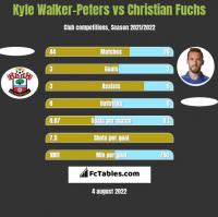 Kyle Walker-Peters vs Christian Fuchs h2h player stats