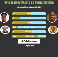 Kyle Walker-Peters vs Cyrus Christie h2h player stats